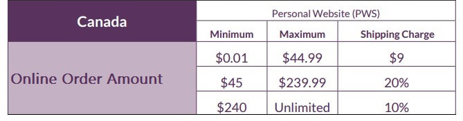 Shipping Cost Chart - Scentsy Canada