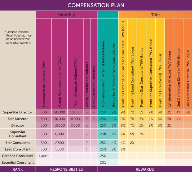 Scentsy compensation plan chart